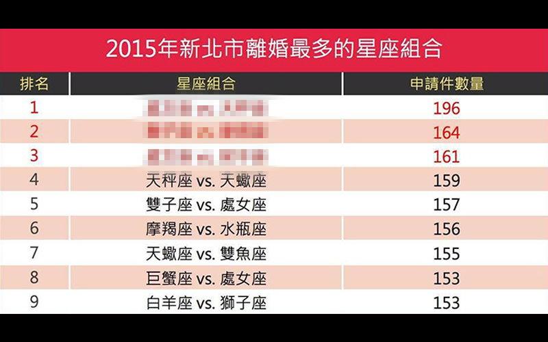 民政局公布新北市2015「最容易離婚的星座組合」,前三名居然是這個組合?!