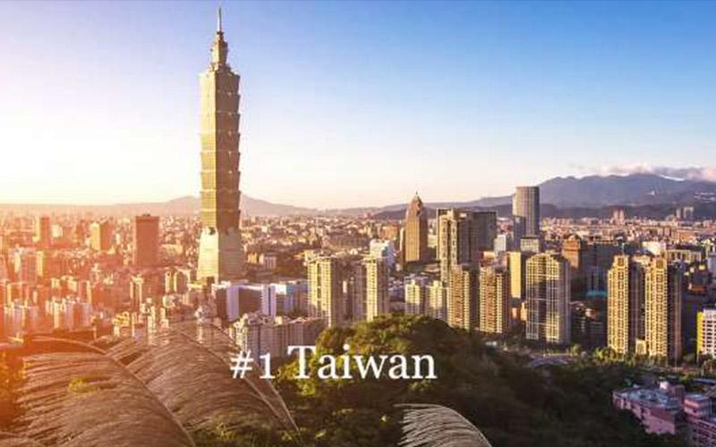 在台外籍人士票選「最想移居的國家」台灣居然獲得榜首!原來他們都因為「這些優點」不想離開台灣!!
