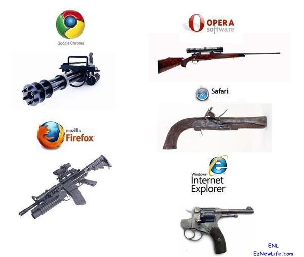 你的瀏覽器是甚麼武器。-0